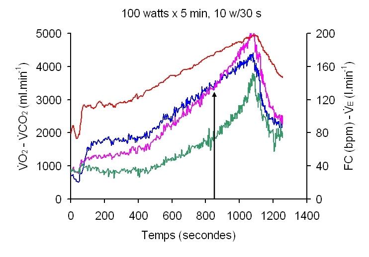 VO2max_kinetics